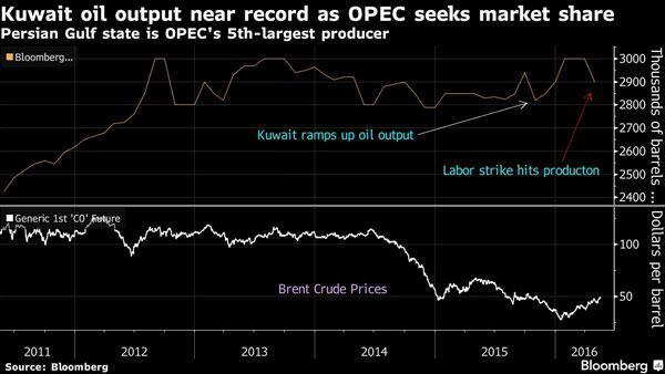 پیش بینی قیمت نفت تا سرانجام سال میلادی