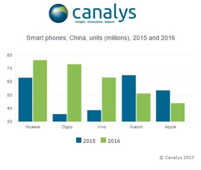 شرکت های چینی بازار اپل را در کشورشان کساد کردند